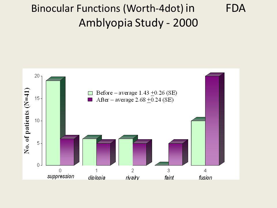 Binocular Functions (Worth-4dot) in FDA Amblyopia Study - 2000