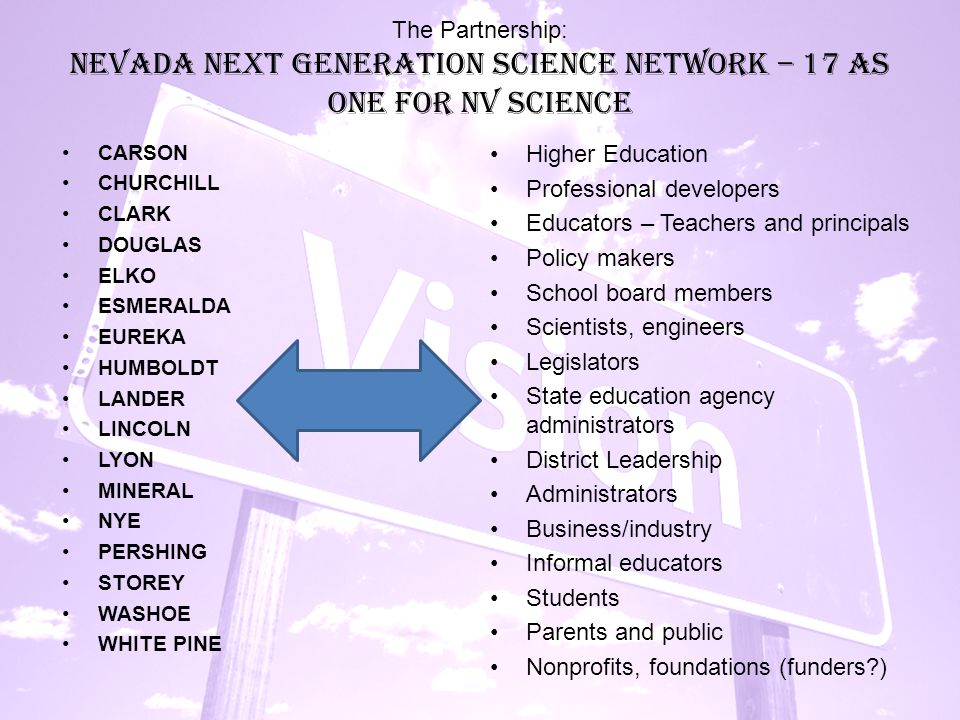 The Partnership: Nevada Next Generation Science Network – 17 As One for NV Science Higher Education Professional developers Educators – Teachers and principals Policy makers School board members Scientists, engineers Legislators State education agency administrators District Leadership Administrators Business/industry Informal educators Students Parents and public Nonprofits, foundations (funders?) CARSON CHURCHILL CLARK DOUGLAS ELKO ESMERALDA EUREKA HUMBOLDT LANDER LINCOLN LYON MINERAL NYE PERSHING STOREY WASHOE WHITE PINE