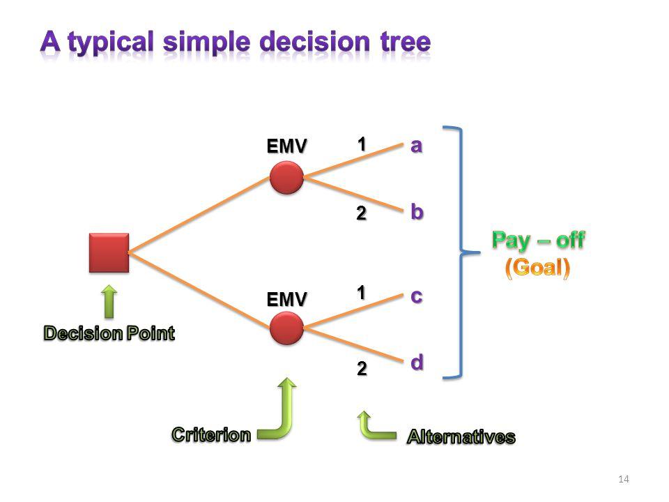14ab c d 1 2 2 1 EMV EMV