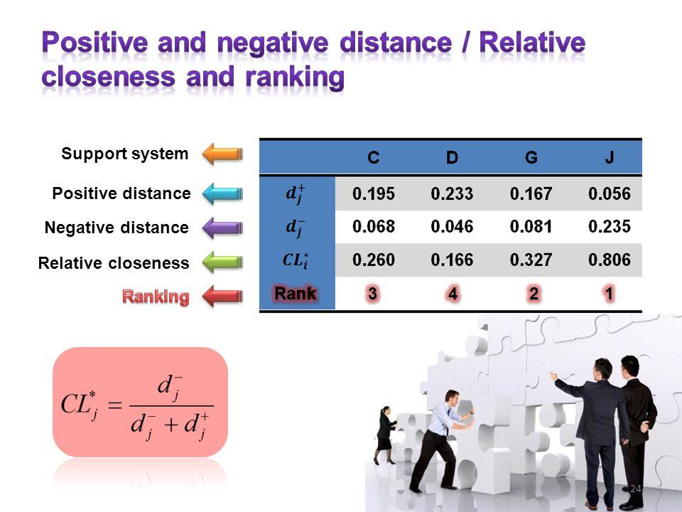 Support system Positive distance Negative distance Relative closeness 24