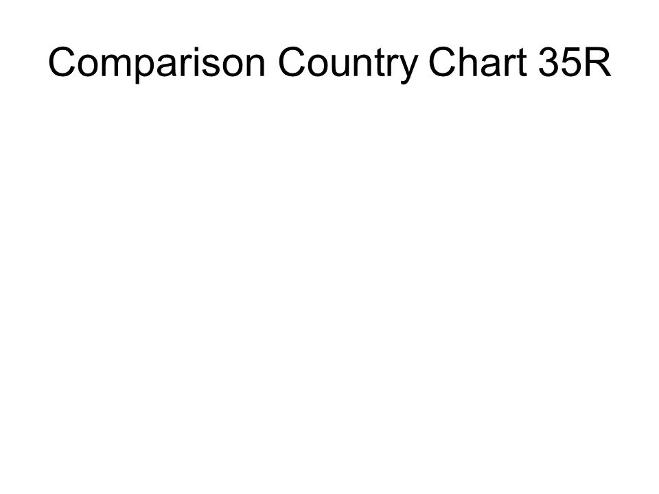 Comparison Country Chart 35R