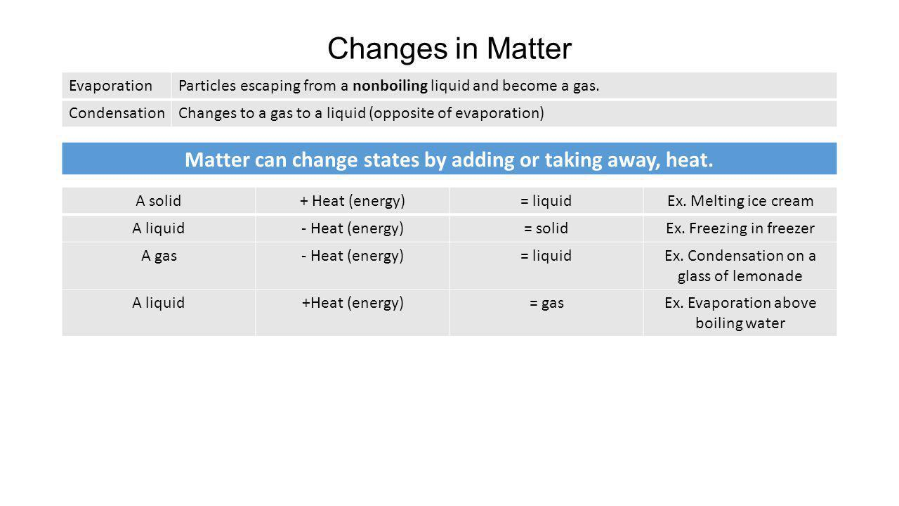 Changes in Matter EvaporationParticles escaping from a nonboiling liquid and become a gas. CondensationChanges to a gas to a liquid (opposite of evapo