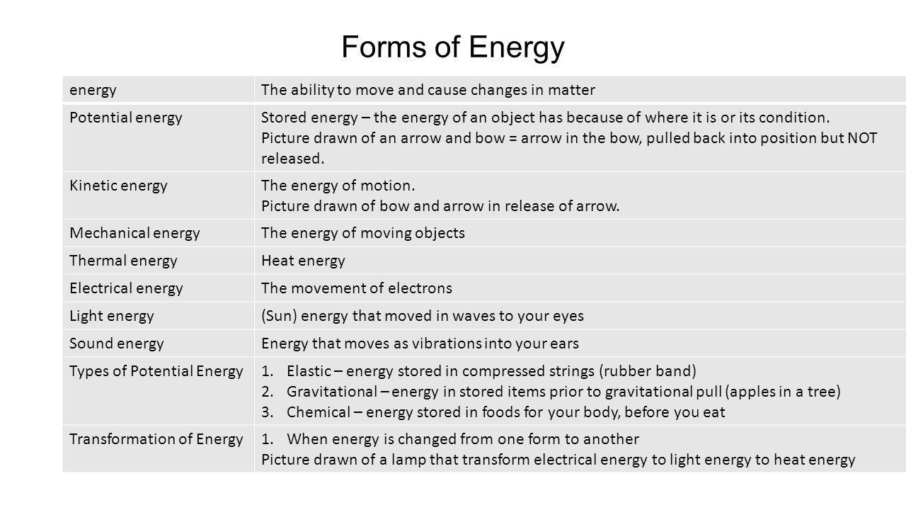 Forms of Energy energyThe ability to move and cause changes in matter Potential energyStored energy – the energy of an object has because of where it
