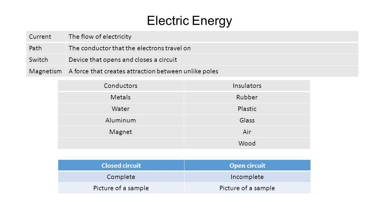 Electric Energy CurrentThe flow of electricity PathThe conductor that the electrons travel on SwitchDevice that opens and closes a circuit MagnetismA