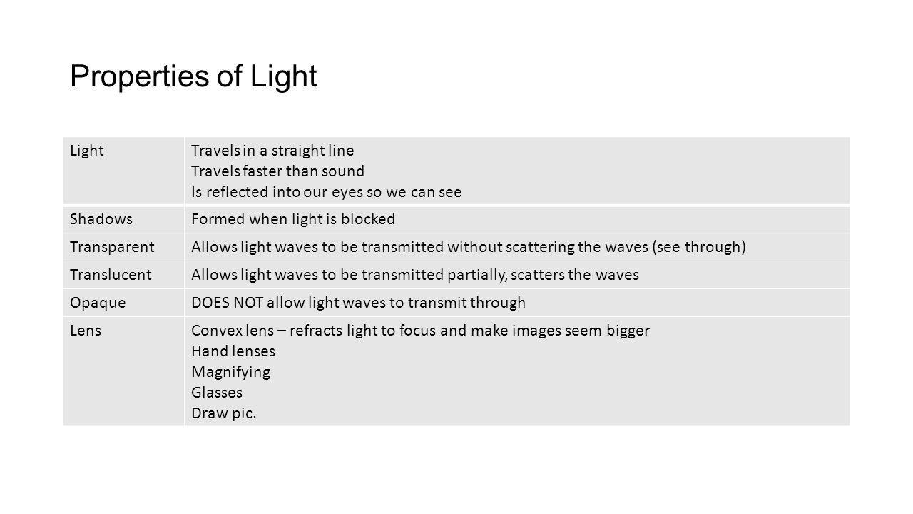 Properties of Light LightTravels in a straight line Travels faster than sound Is reflected into our eyes so we can see ShadowsFormed when light is blo