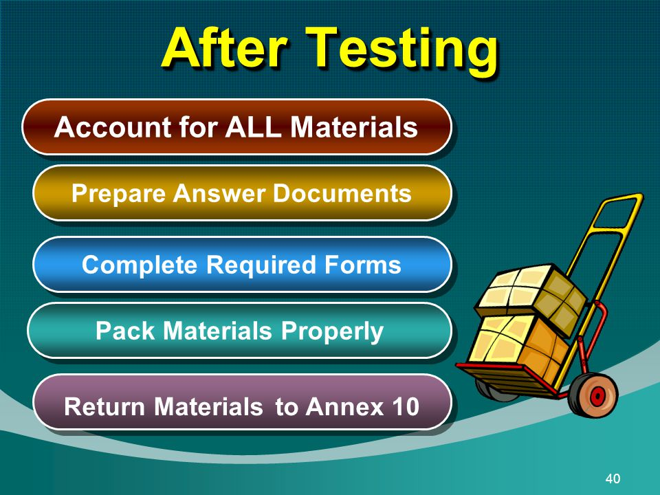 40 After Testing Prepare Answer Documents Complete Required Forms Pack Materials Properly Return Materials to Annex 10 Account for ALL Materials