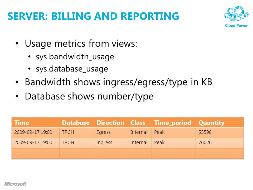 SERVER: BILLING AND REPORTING Usage metrics from views: sys.bandwidth_usage sys.database_usage Bandwidth shows ingress/egress/type in KB Database show
