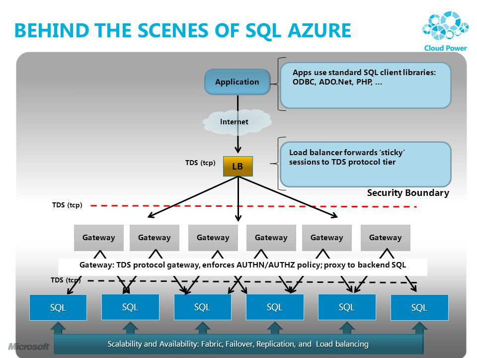 BEHIND THE SCENES OF SQL AZURE Application Internet LB TDS (tcp) Apps use standard SQL client libraries: ODBC, ADO.Net, PHP, … Load balancer forwards