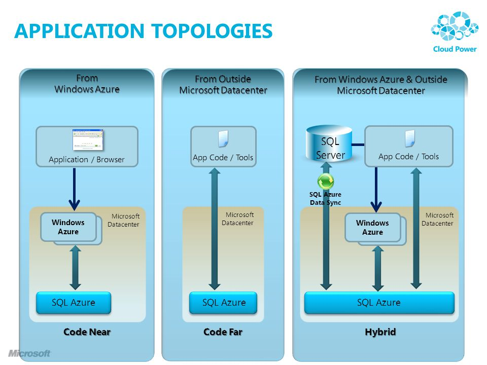 APPLICATION TOPOLOGIES From Windows Azure From Outside Microsoft Datacenter From Windows Azure & Outside Microsoft Datacenter Application / Browser Wi