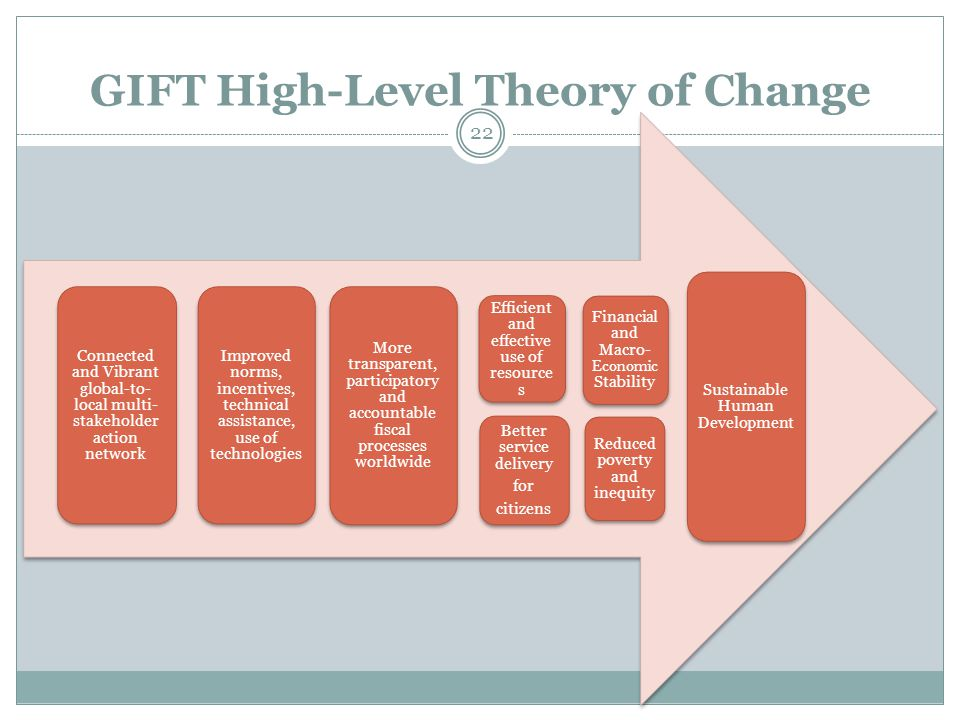 GIFT High-Level Theory of Change 22 Connected and Vibrant global-to- local multi- stakeholder action network Improved norms, incentives, technical assistance, use of technologies More transparent, participatory and accountable fiscal processes worldwide Better service delivery for citizens Reduced poverty and inequity Sustainable Human Development Financial and Macro- Economic Stability Efficient and effective use of resources