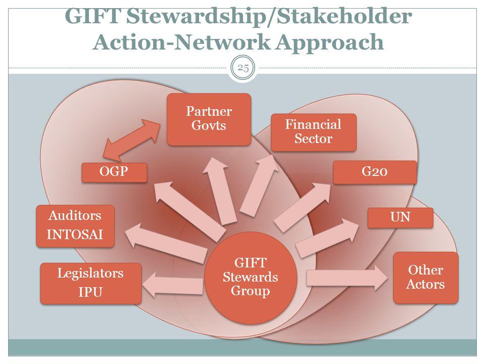 GIFT Stewardship/Stakeholder Action-Network Approach 25 GIFT Stewards Group Legislators IPU Auditors INTOSAI OGP Partner Govts Financial Sector G20 UN Other Actors