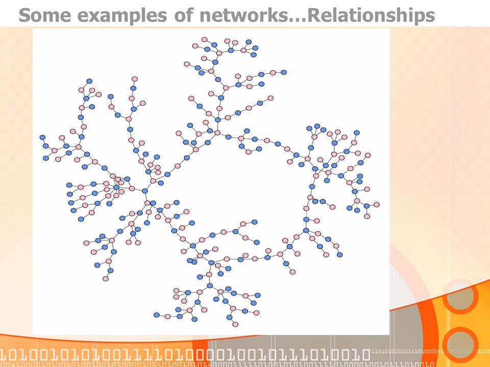 Some examples of networks…Relationships