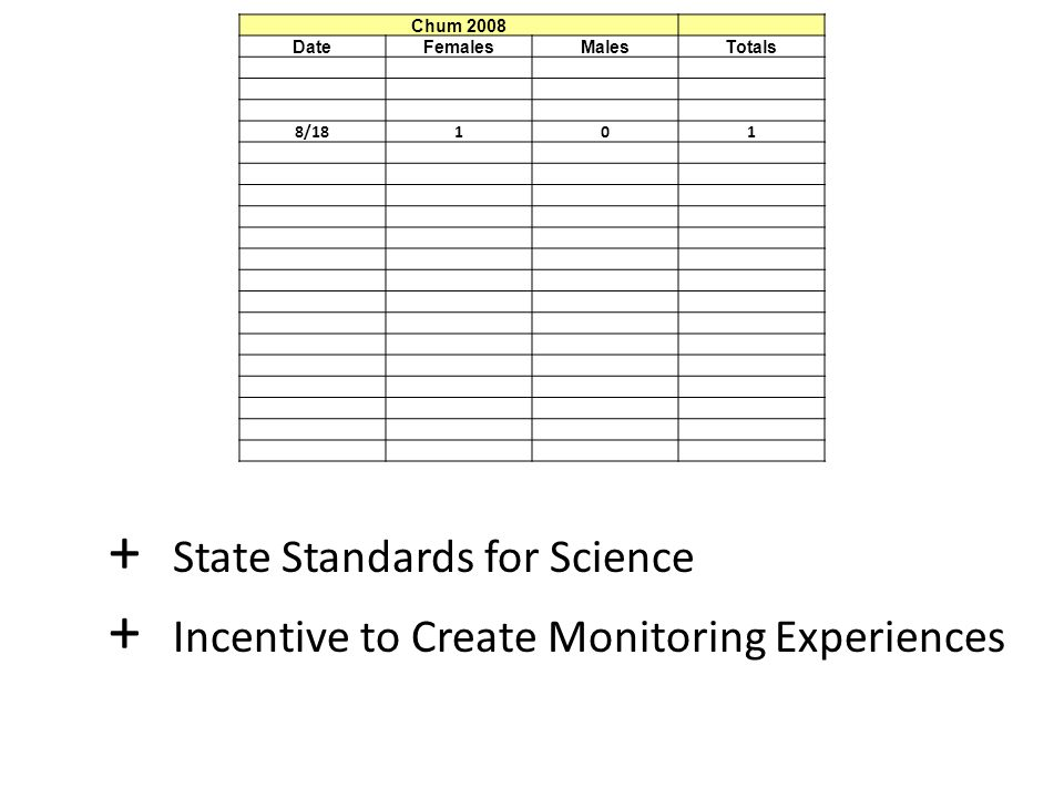 Chum 2008 DateFemalesMalesTotals 8/18101 + State Standards for Science + Incentive to Create Monitoring Experiences