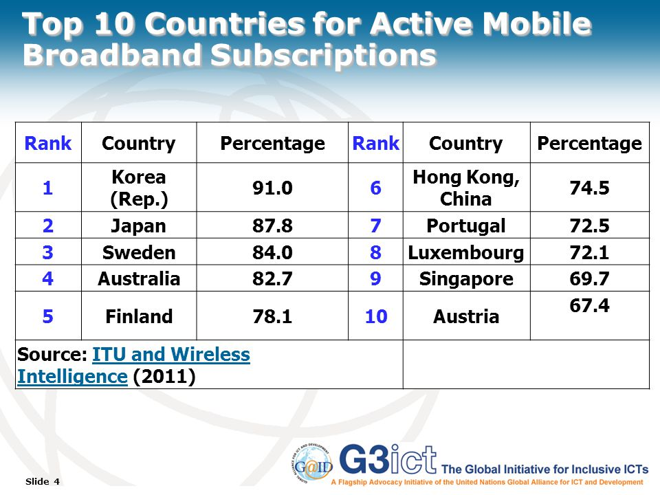Slide 4 Top 10 Countries for Active Mobile Broadband Subscriptions RankCountryPercentageRankCountryPercentage 1 Korea (Rep.) 91.06 Hong Kong, China 74.5 2Japan87.87Portugal72.5 3Sweden84.08Luxembourg72.1 4Australia82.79Singapore69.7 5Finland78.110Austria 67.4 Source: ITU and Wireless Intelligence (2011)ITU and Wireless Intelligence