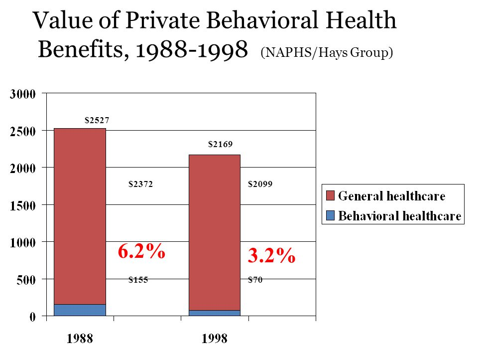 Value of Private Behavioral Health Benefits, 1988-1998 (NAPHS/Hays Group) $155 $2372 $2527 6.2% $70 $2099 3.2% $2169