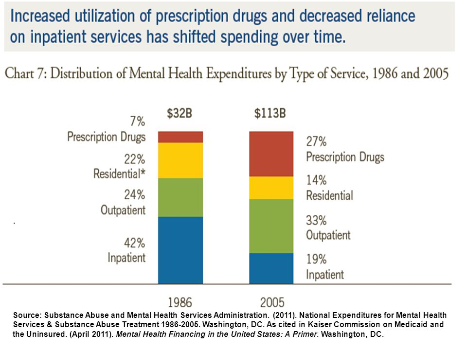 Source: Substance Abuse and Mental Health Services Administration.