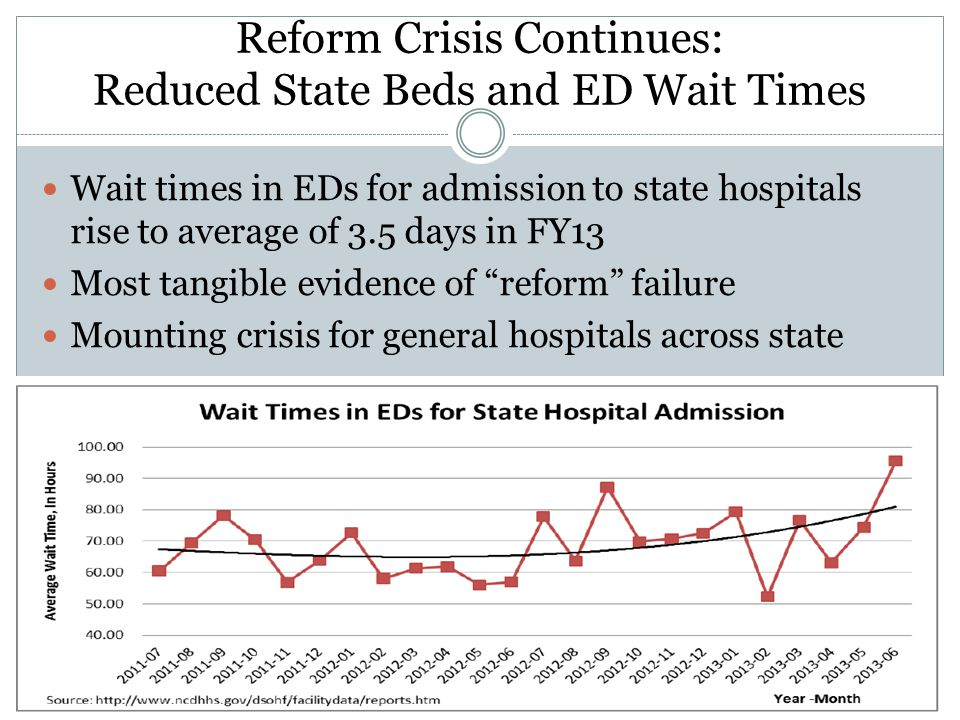 Reform Crisis Continues: Reduced State Beds and ED Wait Times Wait times in EDs for admission to state hospitals rise to average of 3.5 days in FY13 Most tangible evidence of reform failure Mounting crisis for general hospitals across state