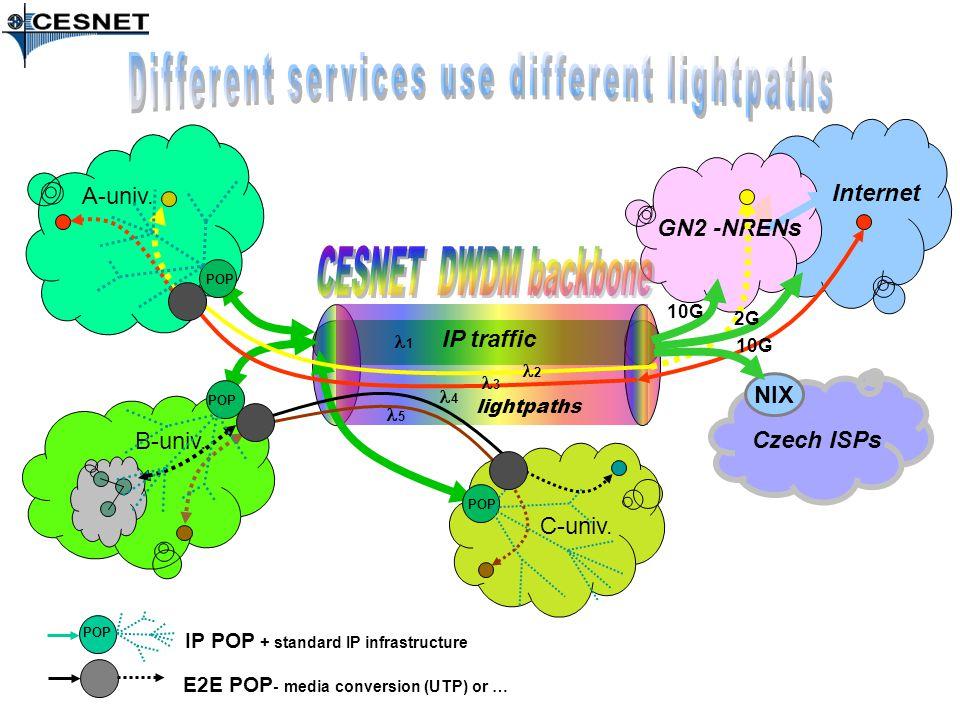 IP traffic B-univ. A-univ. C-univ.