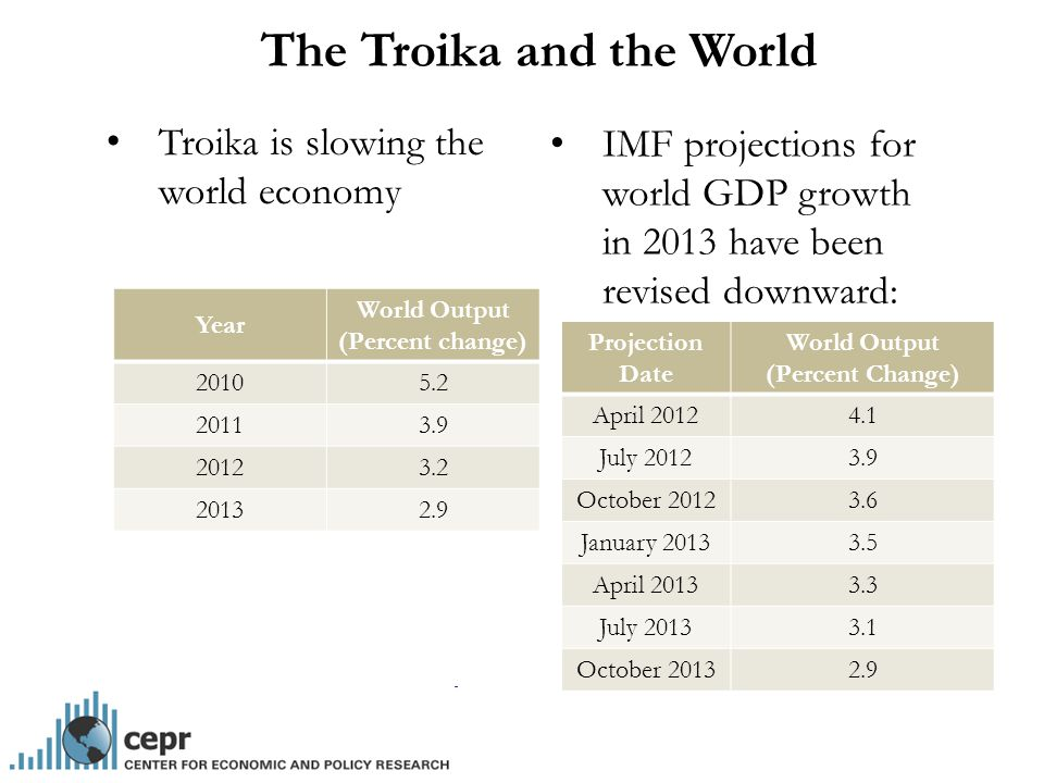 The Troika and the World Troika is slowing the world economy Year World Output (Percent change) 20105.2 20113.9 20123.2 20132.9 IMF projections for world GDP growth in 2013 have been revised downward: Projection Date World Output (Percent Change) April 20124.1 July 20123.9 October 20123.6 January 20133.5 April 20133.3 July 20133.1 October 20132.9