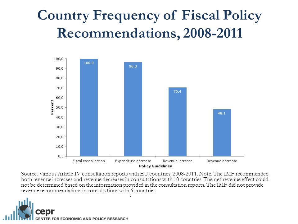Country Frequency of Fiscal Policy Recommendations, 2008-2011 Source: Various Article IV consultation reports with EU countries, 2008-2011.