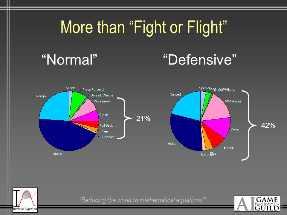 Reducing the world to mathematical equations! More than Fight or Flight Normal Defensive 21% 42%