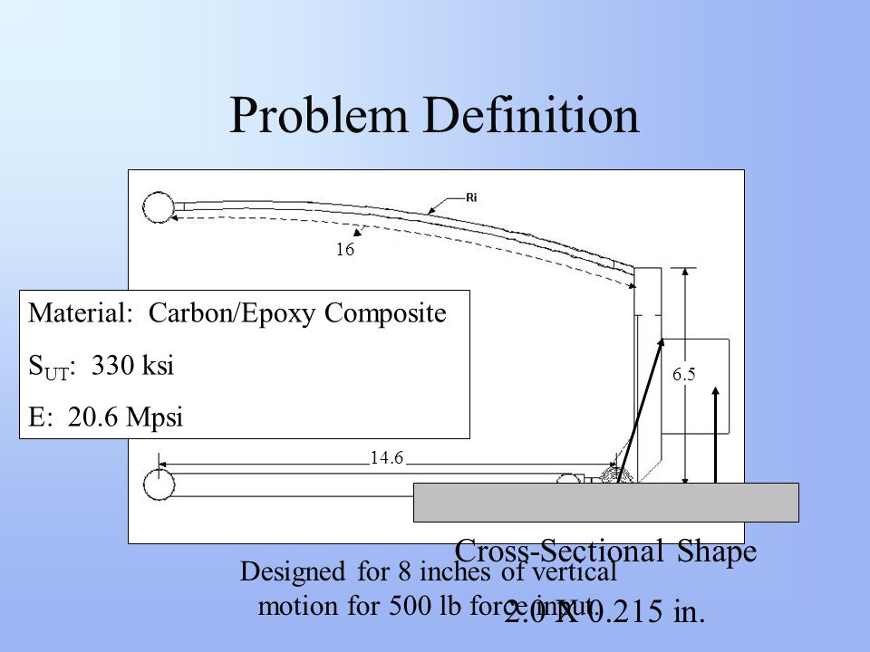 Problem Definition Original SuspensionCompliant Suspension 14.6 16 6.5 500 lbs.