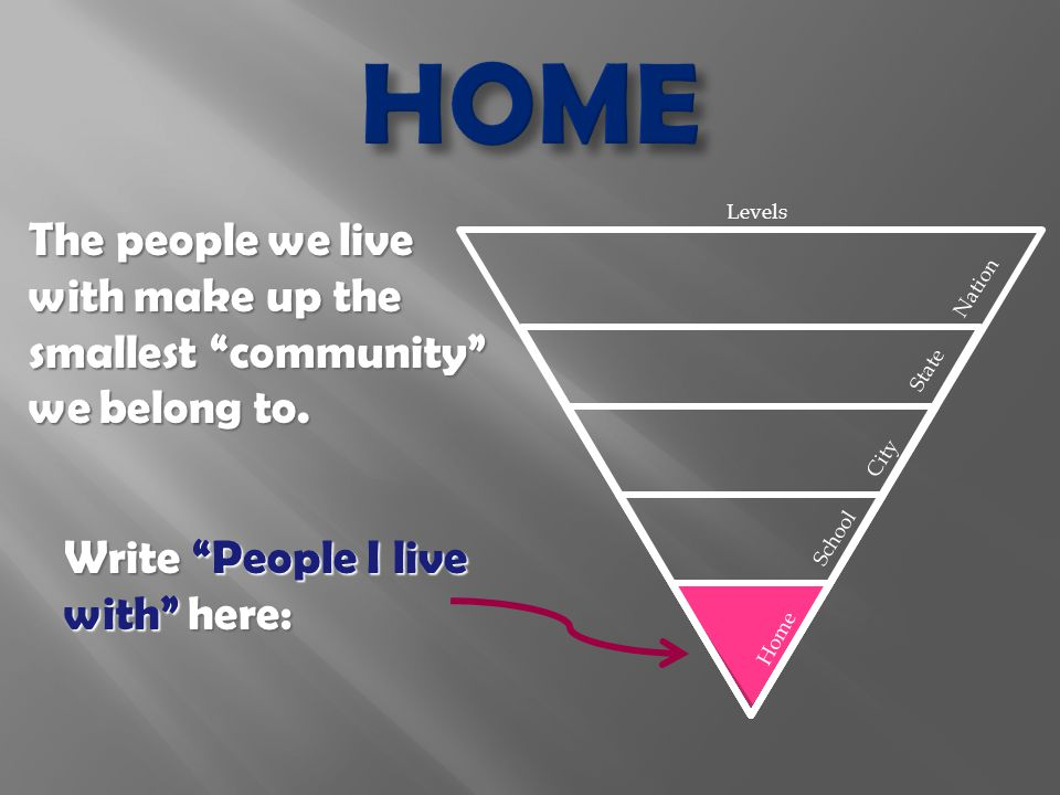 Levels The people we live with make up the smallest community we belong to.