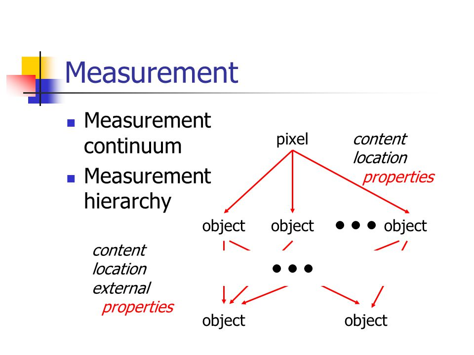 Measurement Measurement continuum Measurement hierarchy pixelcontent location properties object content location external properties