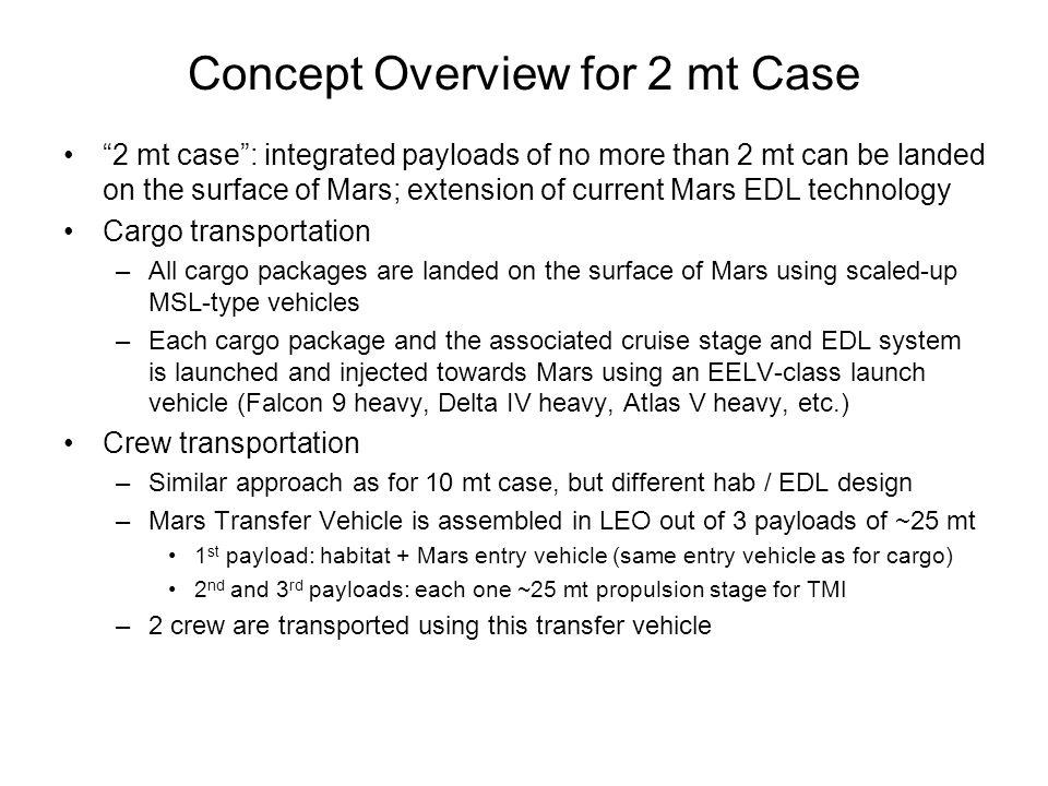 Trans-Mars Injection Delta-V Needs Maximum minimum delta-v need over the 17-year cycle: ~4000 m/s