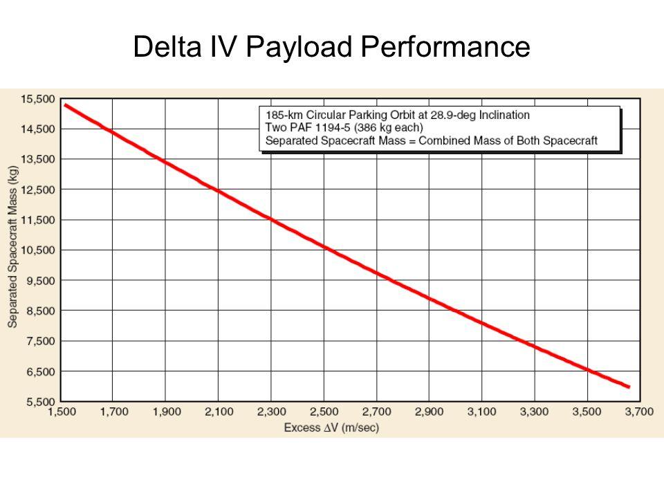 Falcon 9 Heavy Estimated Performance