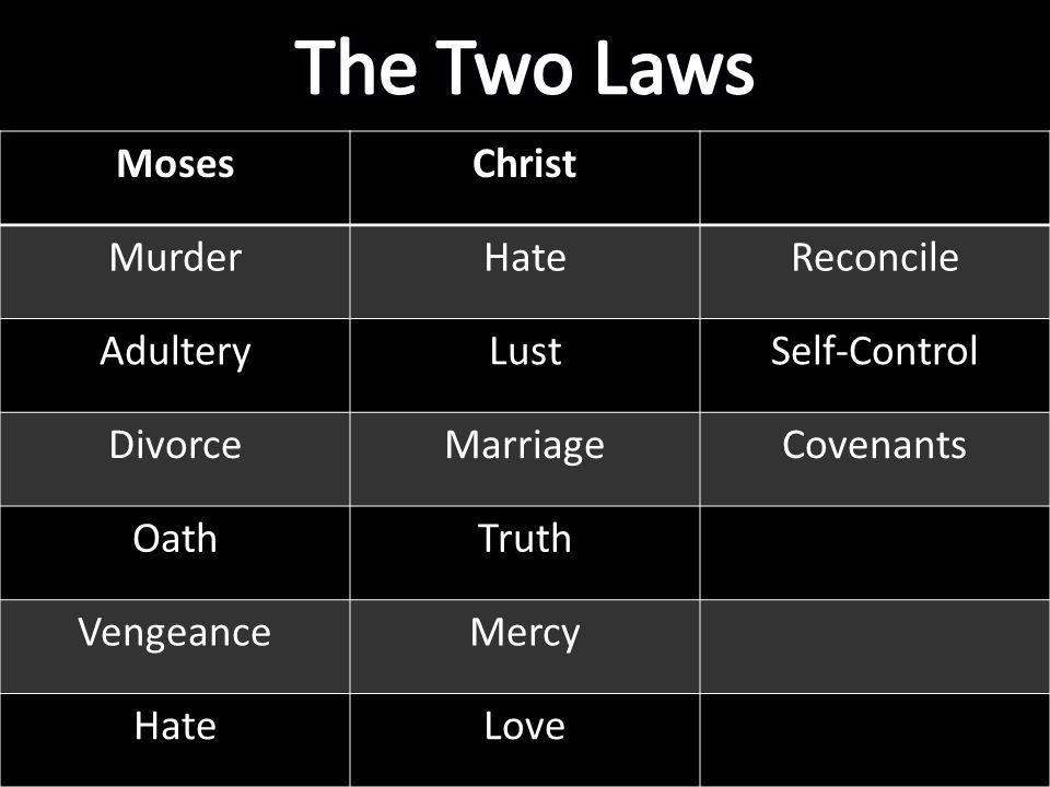 MosesChrist MurderHateReconcile AdulteryLustSelf-Control DivorceMarriageCovenants OathTruth VengeanceMercy HateLove