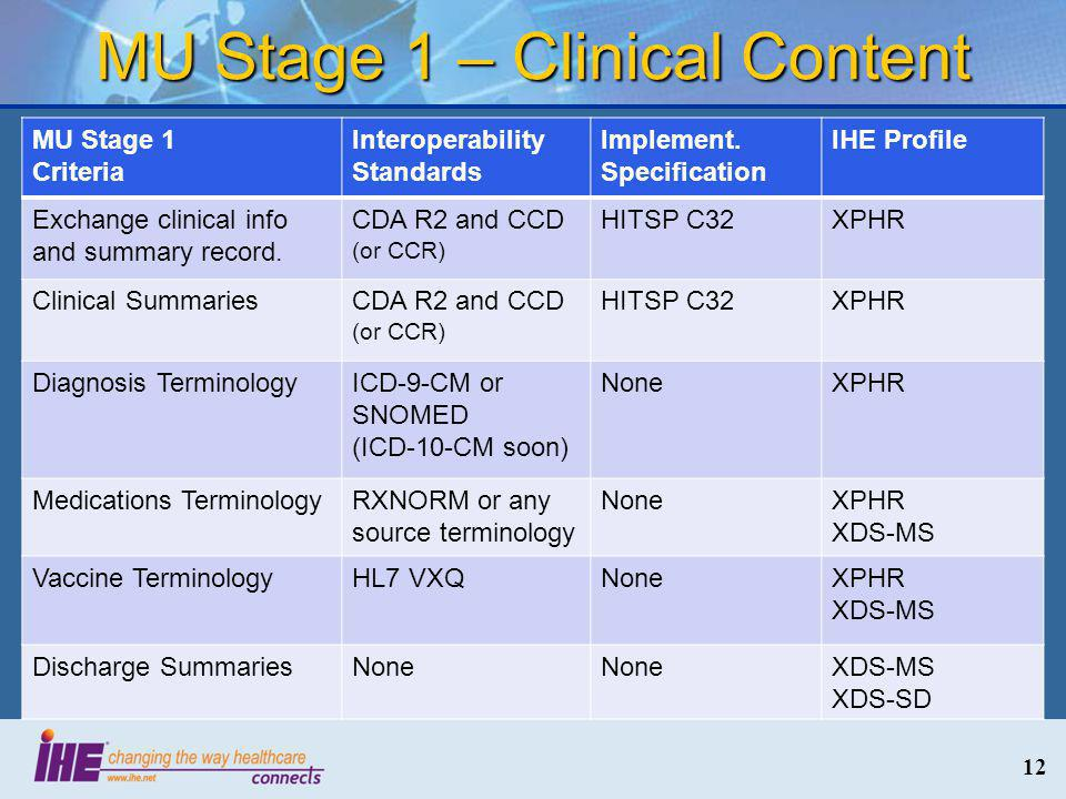 MU Stage 1 – Clinical Content 12 MU Stage 1 Criteria Interoperability Standards Implement.
