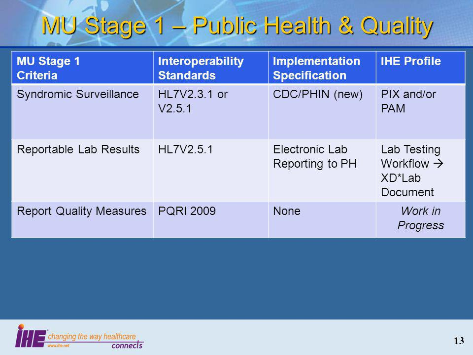 MU Stage 1 – Public Health & Quality 13 MU Stage 1 Criteria Interoperability Standards Implementation Specification IHE Profile Syndromic SurveillanceHL7V2.3.1 or V2.5.1 CDC/PHIN (new)PIX and/or PAM Reportable Lab ResultsHL7V2.5.1Electronic Lab Reporting to PH Lab Testing Workflow  XD*Lab Document Report Quality MeasuresPQRI 2009NoneWork in Progress