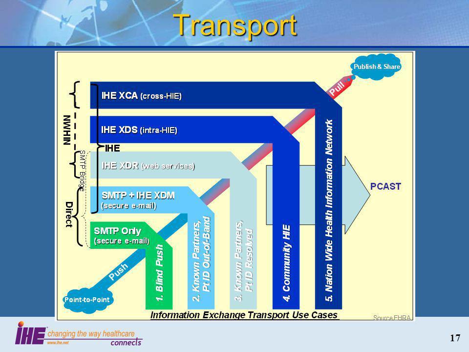 Transport 17