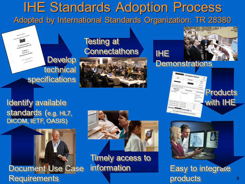 6 IHE Standards Adoption Process Adopted by International Standards Organization: TR 28380 Document Use Case Requirements Identify available standards ( e.g.
