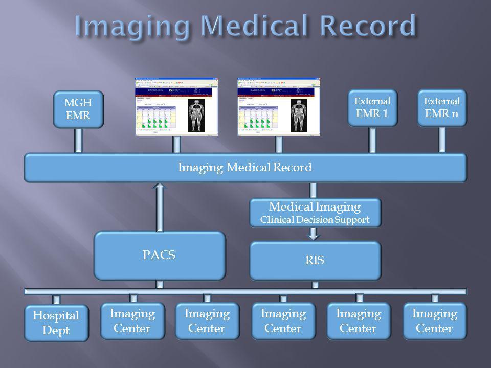 PACS Hospital Dept Imaging Center Imaging Center Imaging Center Imaging Center Imaging Center External EMR 1 External EMR n RIS MGH EMR Medical Imaging Clinical Decision Support Imaging Medical Record