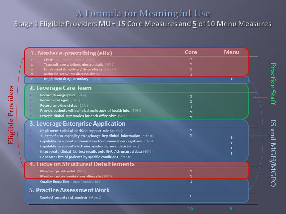 1. Master e-prescribing (eRx)  CPOE (30% medication orders)  Transmit prescriptions electronically (40%)  Implement drug-drug / drug-allergy (attes