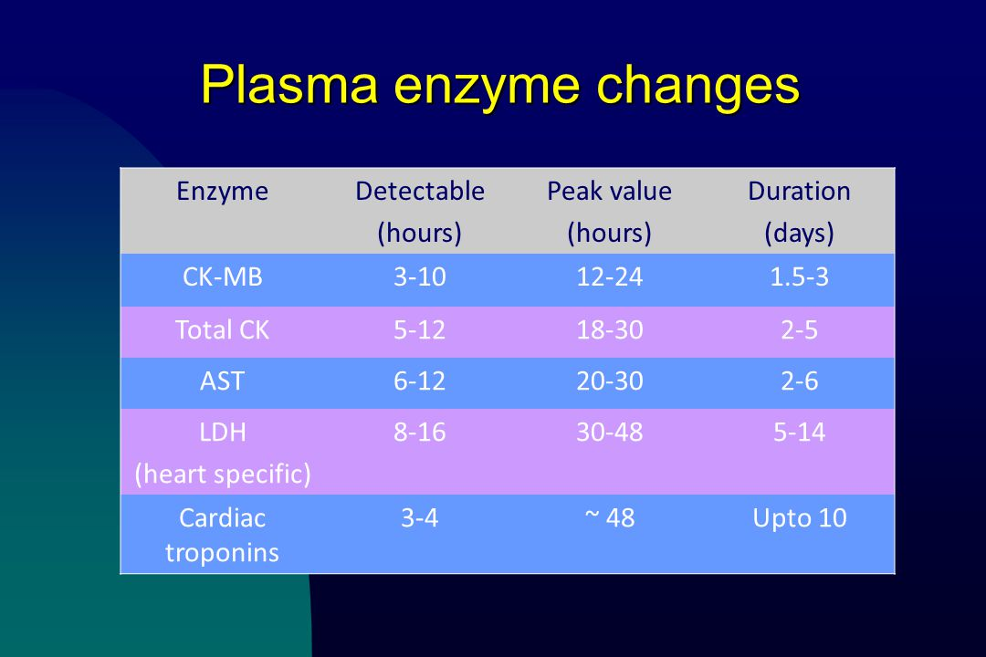 Plasma enzyme changes EnzymeDetectable (hours) Peak value (hours) Duration (days) CK-MB3-1012-241.5-3 Total CK5-1218-302-5 AST6-1220-302-6 LDH (heart