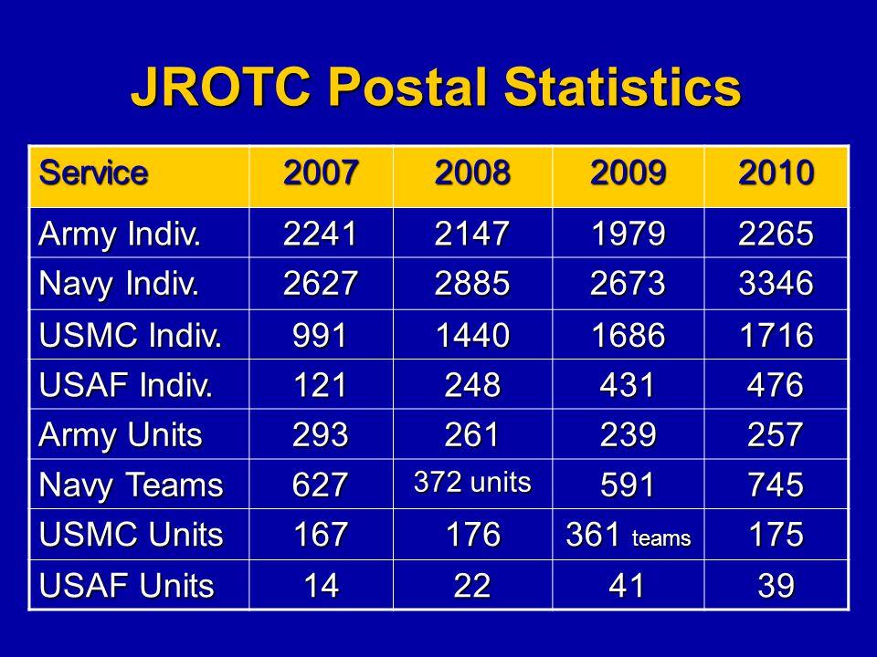 JROTC Postal Statistics Service2007200820092010 Army Indiv. 2241214719792265 Navy Indiv. 2627288526733346 USMC Indiv. 991144016861716 USAF Indiv. 1212