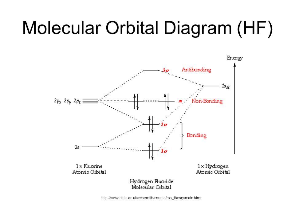 Molecular Orbital Diagram (HF) http://www.ch.ic.ac.uk/vchemlib/course/mo_theory/main.html