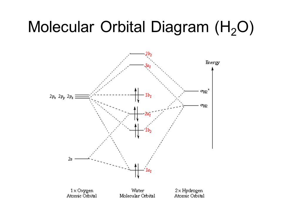 Molecular Orbital Diagram (H 2 O)