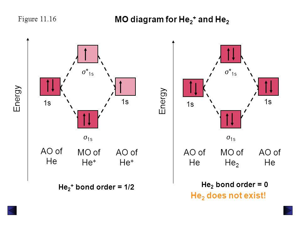 Figure 11.16 MO diagram for He 2 + and He 2 Energy MO of He +  * 1s  1s AO of He + 1s MO of He 2 AO of He 1s AO of He 1s  * 1s  1s Energy He 2 + b