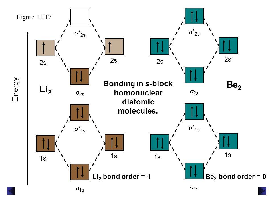  * 2s  2s 2s 1s  * 1s  1s 1s Figure 11.17 1s  * 1s  1s 1s 2s  * 2s  2s Li 2 bond order = 1Be 2 bond order = 0 Bonding in s-block homonuclear d