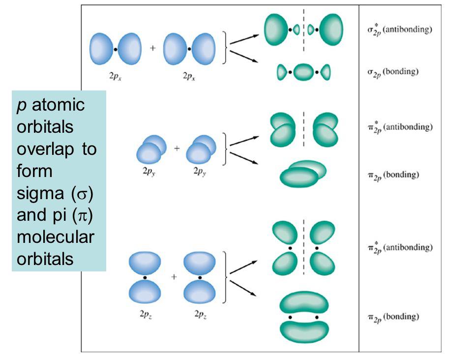p atomic orbitals overlap to form sigma (  ) and pi (  ) molecular orbitals