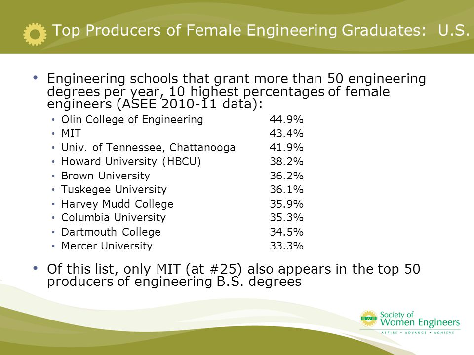 Top Producers of Female Engineering Graduates: U.S.