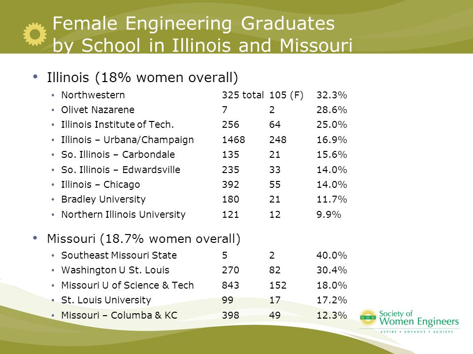 Female Engineering Graduates by School in Illinois and Missouri Illinois (18% women overall) Northwestern325 total105 (F)32.3% Olivet Nazarene7228.6% Illinois Institute of Tech.2566425.0% Illinois – Urbana/Champaign146824816.9% So.
