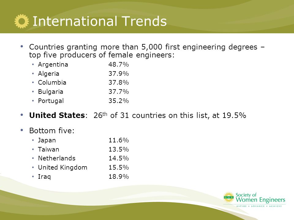International Trends Countries granting more than 5,000 first engineering degrees – top five producers of female engineers: Argentina48.7% Algeria37.9% Columbia37.8% Bulgaria37.7% Portugal35.2% United States: 26 th of 31 countries on this list, at 19.5% Bottom five: Japan11.6% Taiwan13.5% Netherlands14.5% United Kingdom15.5% Iraq18.9%