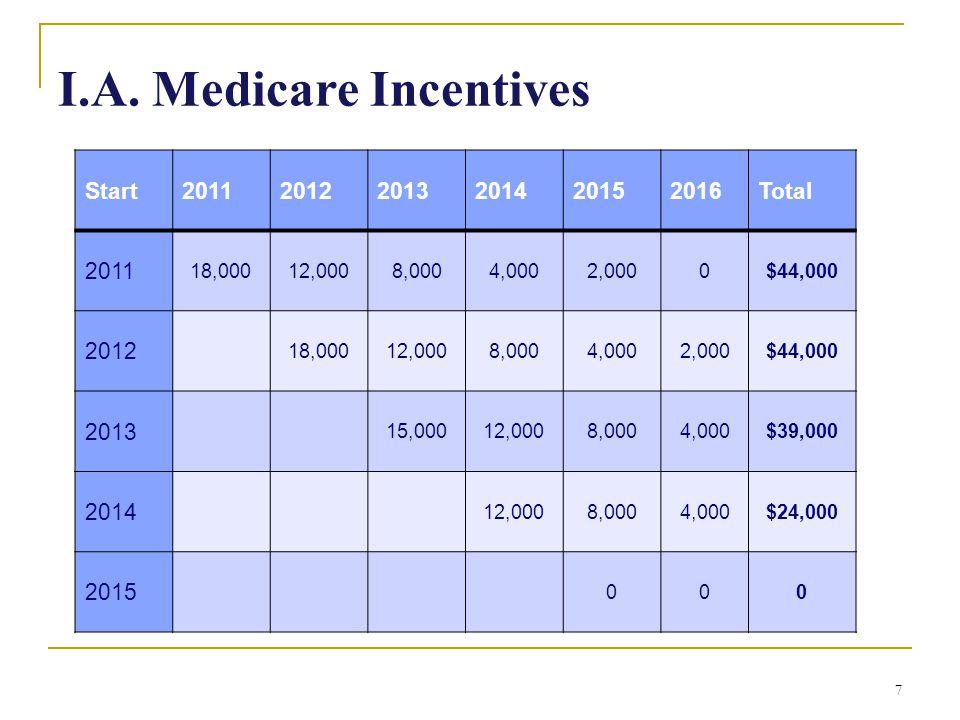 7 I.A. Medicare Incentives Start201120122013201420152016Total 2011 18,00012,0008,0004,0002,0000$44,000 2012 18,00012,0008,0004,0002,000$44,000 2013 15