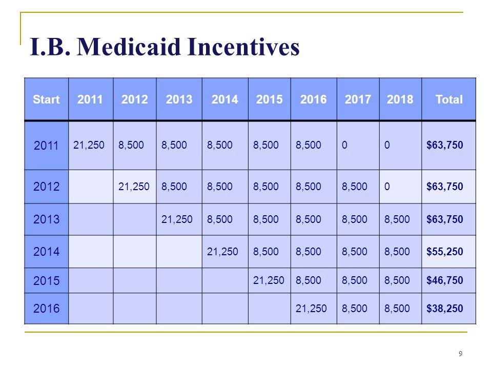 9 I.B. Medicaid Incentives Start20112012201320142015201620172018Total 2011 21,2508,500 00$63,750 2012 21,2508,500 0$63,750 2013 21,2508,500 $63,750 20