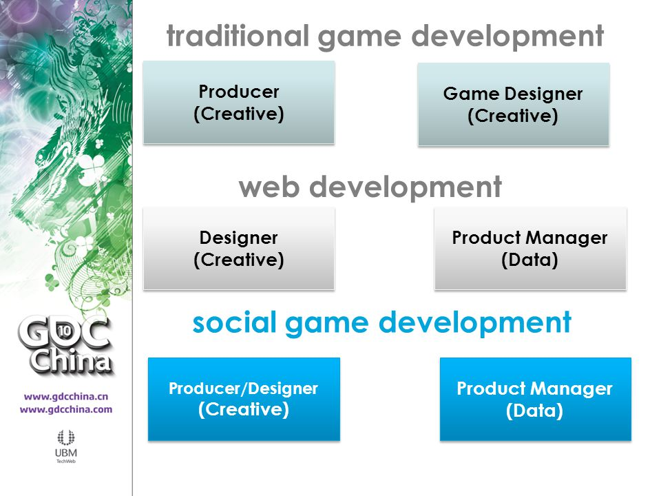 traditional game development Producer (Creative) Producer (Creative) Game Designer (Creative) Game Designer (Creative) web development Designer (Creat